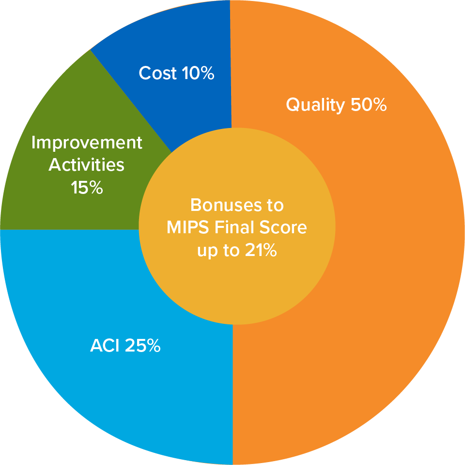 MACRA MIPS Categories 2018