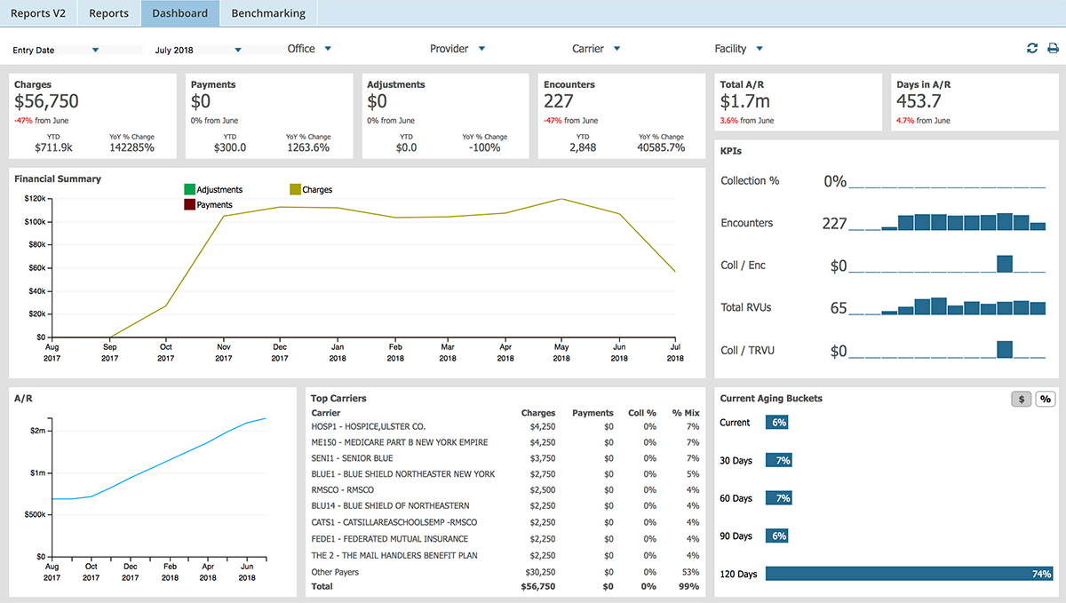 Medical billing software reporting dashboard