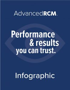 AdvancedRCM | Revenue Cycle Management | Medical Billing Services | Ophthalmology Infographic