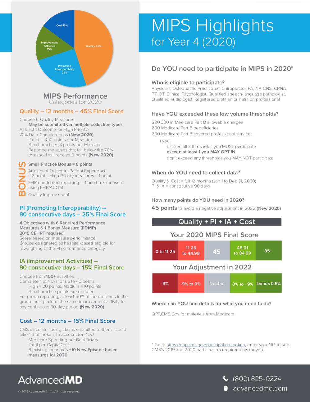 AdvancedMD | MIPs Highlights 2020